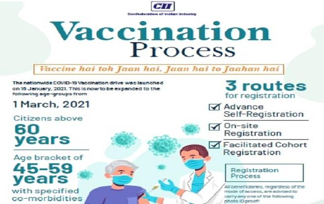 Vaccination Process