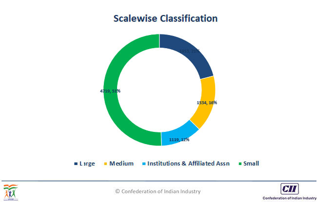 Scalewise Classification